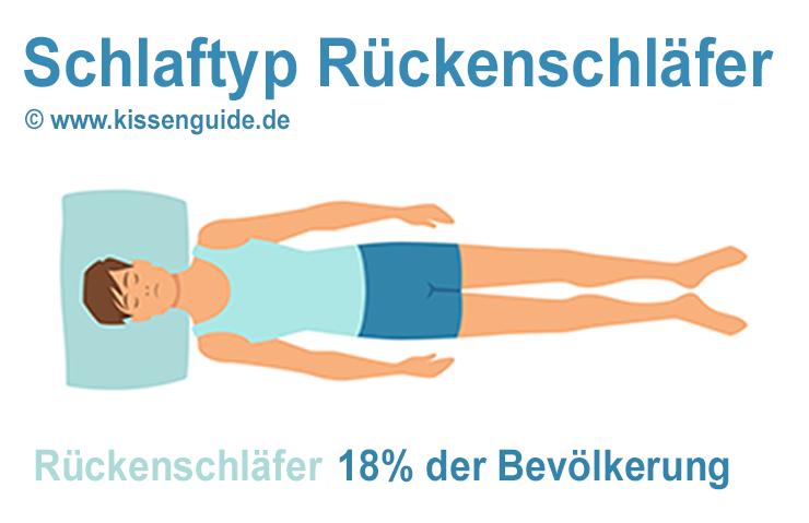Illustration: Schlaftyp Rückenschläfer