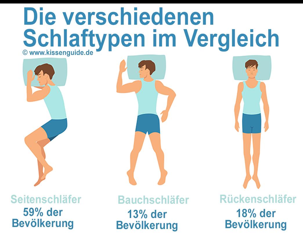 Schlaftypen mit Häufigkeit in der Bevölkerung: Rückenschläfer, Seitenschläfer und Bauchschläfer